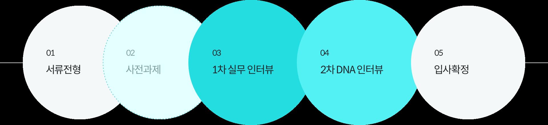 01.서류전형 - 02.사전과제 - 03.1차 실무 인터뷰 - 04.2차 DNA 인터뷰 - 05.입사확정